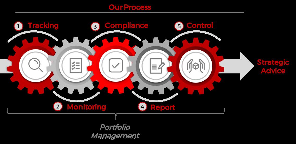 Asset Management Services-Acquisory