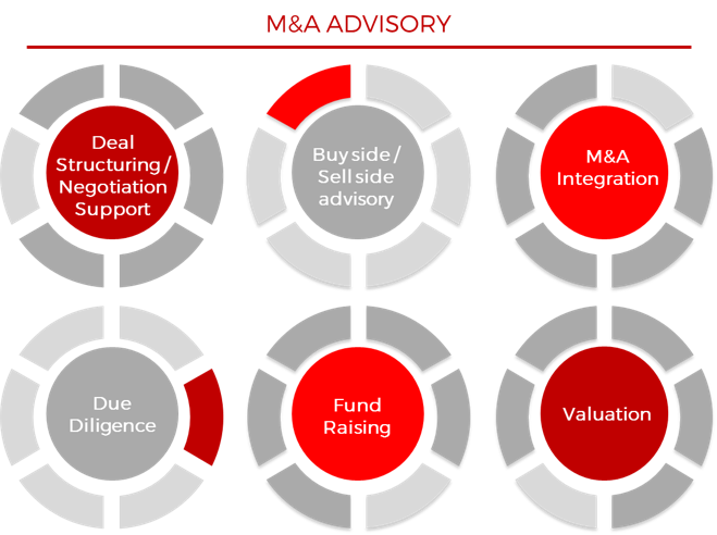 merger and acquisition-services-acquisory