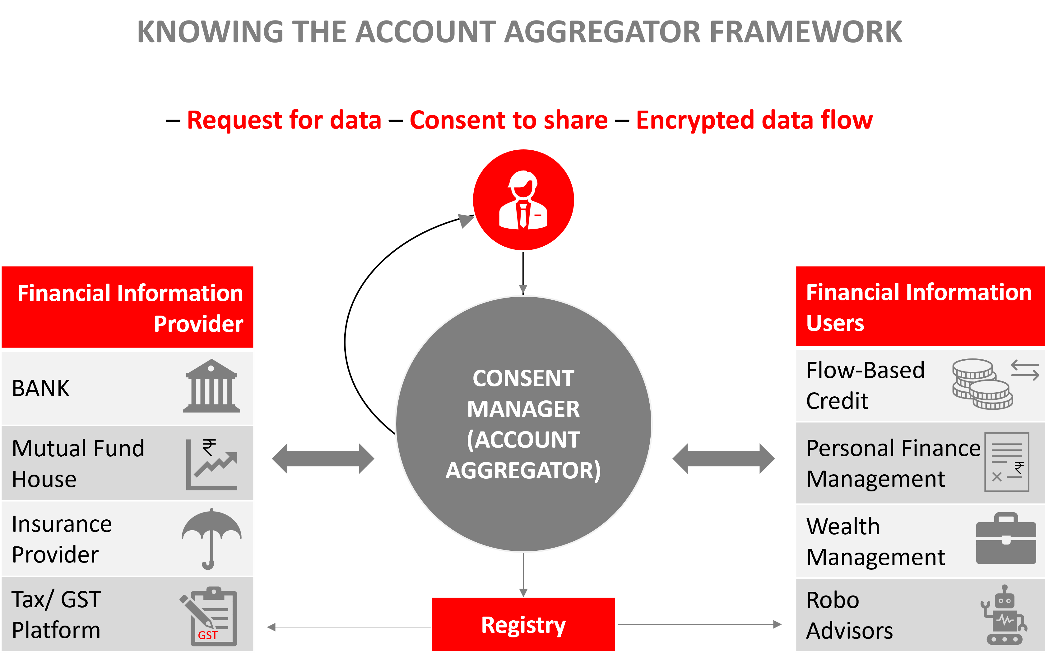 Account Aggregator Article Image- ACquisory