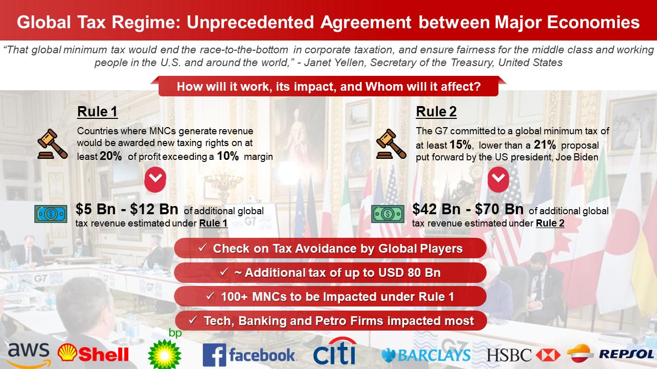 G7summit-Tax Reform-2021